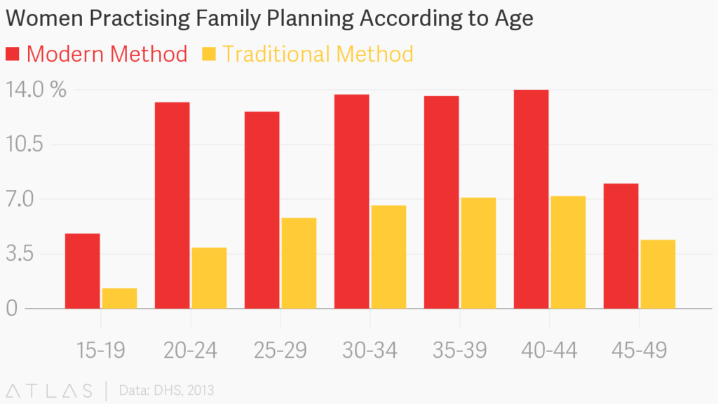 the impact of family planning methods Effective contraceptive methods that are convenient to use  impact in africa,  does not in any way decrease the future need for family planning in that continent .